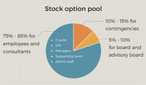 stock option pool